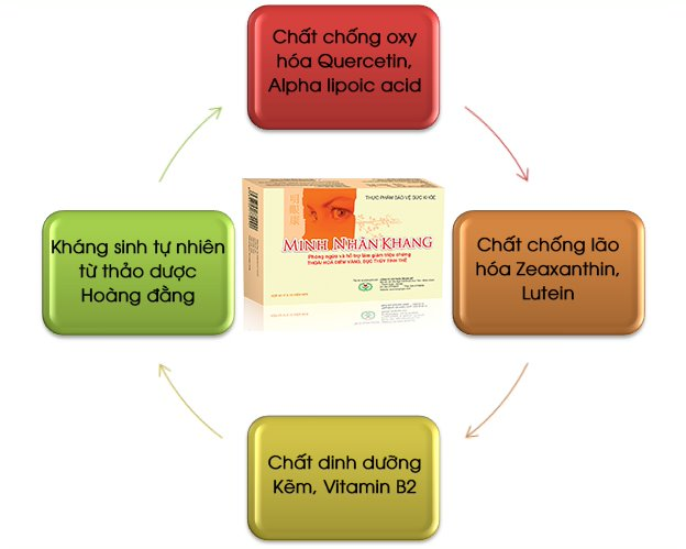 Cận thị uống Minh Nhãn Khang có tốt không? Đáp án là có và nên dùng sớm